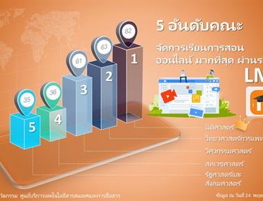 5 อันดับคณะ จัดการเรียนการสอนออนไลน์ มากที่สุด ผ่านระบบ Learning Management System (LMS) คณะนิติศาสตร์อันดับ 1 มากสุด 82 รายวิชา