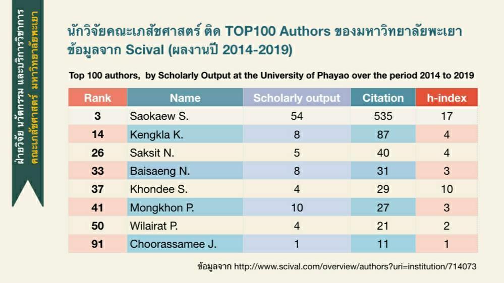 นักวิจัยคณะเภสัชศาสตร์ ติดอันดับ 1-100 ที่มีผลงานตีพิมพ์ในฐานข้อมูล Scopus Monash University Malaysia