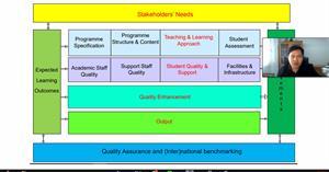 """คณะ ICT จัดกิจกรรมแลกเปลี่ยนเรียนรู้ ครั้งที่ 2 หัวข้อ """"การทบทวนและแนวทางการจัดทำรายงานการประกันคุณภาพการศึกษา ระดับหลักสูตร ตามเกณฑ์ AUN-QA 2563"""