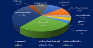 งานผลิตสื่อนวัตกรรม ศูนย์บริการเทคโนโลยีสารสนเทศและการสื่อสาร   ได้ให้บริการ ดูแล และควบคุมการสอบปลายภาคออนไลน์ ด้วยระบบ UP LMS  ภาคการศึกษาต้น ปีการศึกษา 1/2563