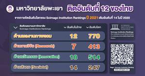 ม.พะเยา ขยับขึ้นสู่ ลำดับที่ 12 ของประเทศ จากการจัดอันดับโลกของ Scimago Institution Rankings 2021