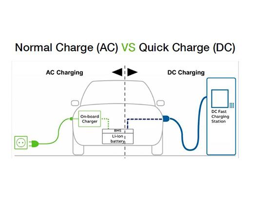 การชาร์จประจุไฟฟ้าสำหรับยานยนต์