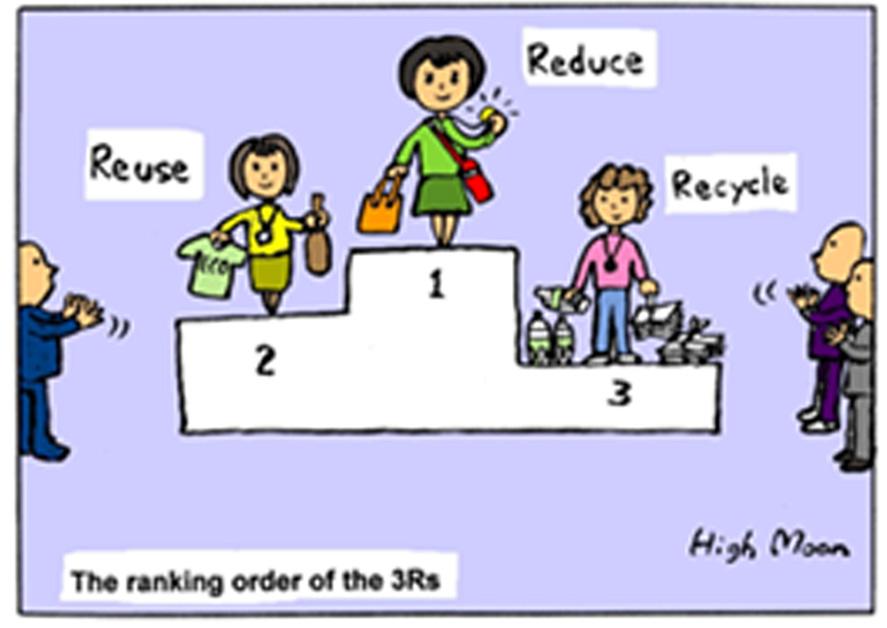 Reduce (ลดการเกิดขยะ) เช่น การซื้อสินค้าแบบรีฟิว เพื่อลดปริมาณขยะบรรจุภัณฑ์ และการใช้ถุงผ้าใส่สินค้าแทน ถุงพลาสติก