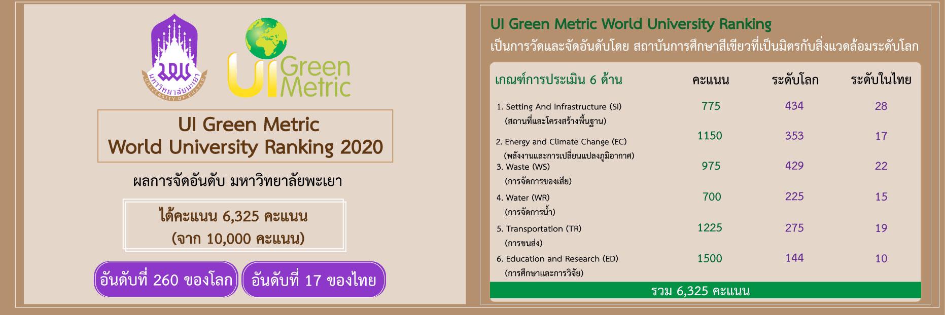 การจัดอันดับมหาวิทยาลัยสีเขียวโลก UI Green Metric World University Ranking 2020